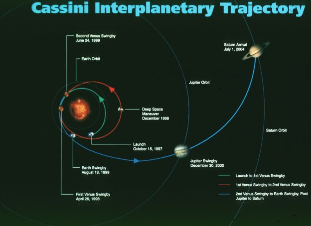 Image of Cassini Interplanetary Trajectory
